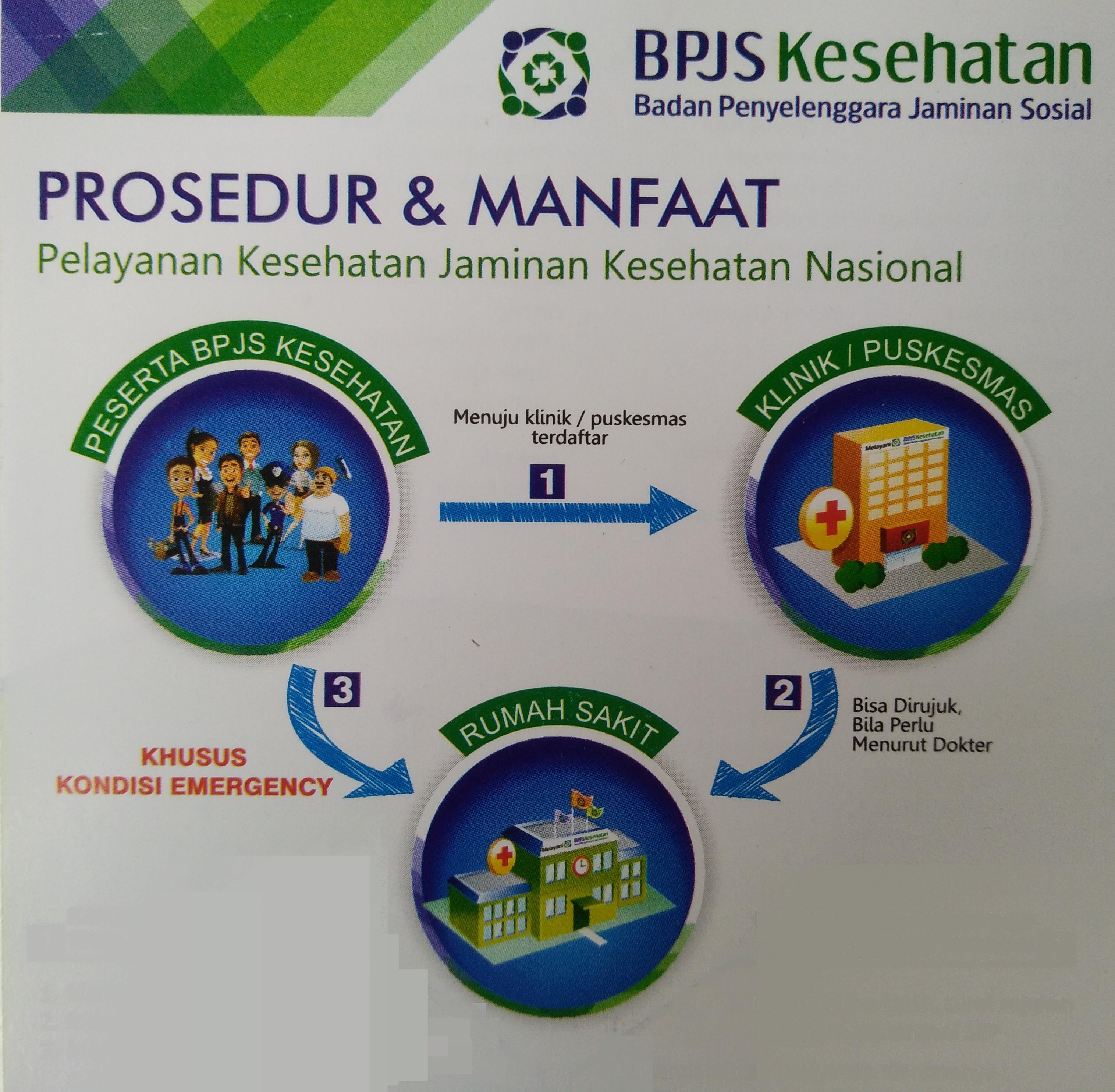Prosedur dan Manfaat Pelayanan Jaminan Kesehatan Nasional (JKN)